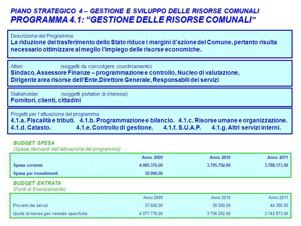 PROGRAMMA 4.1: GESTIONE DELLE RISORSE COMUNALI