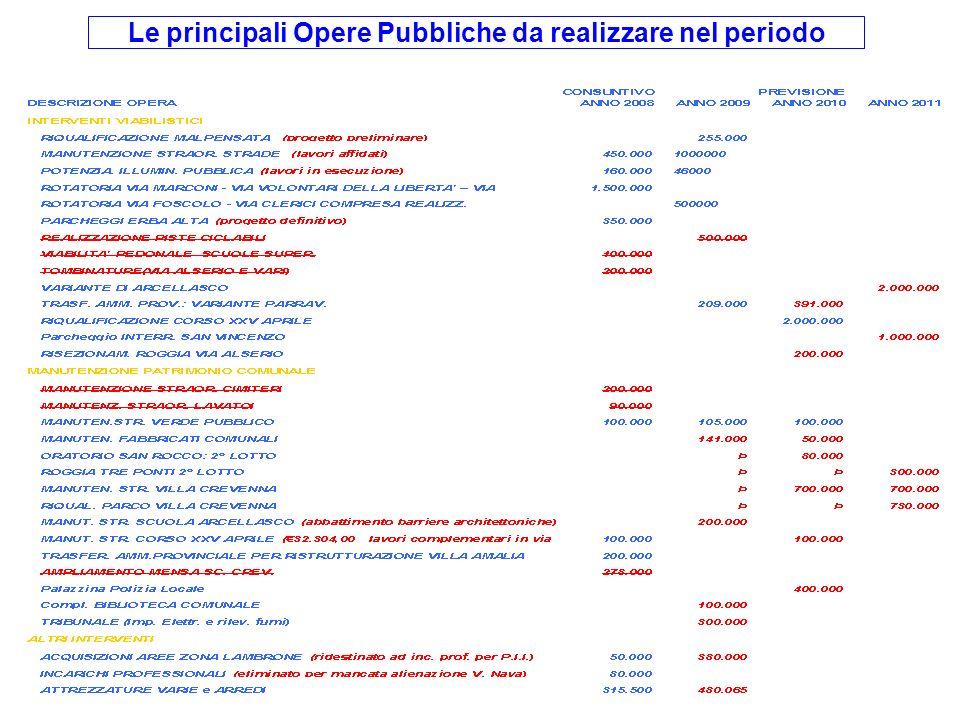 Le principali Opere Pubbliche da realizzare nel periodo