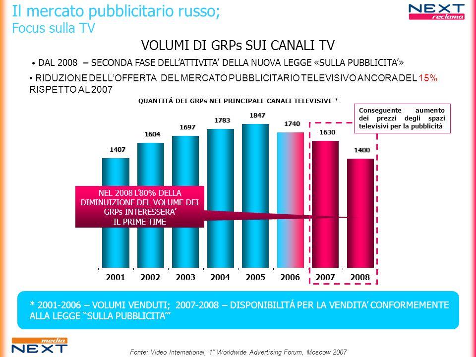 QUANTITÁ DEI GRPs NEI PRINCIPALI CANALI TELEVISIVI *