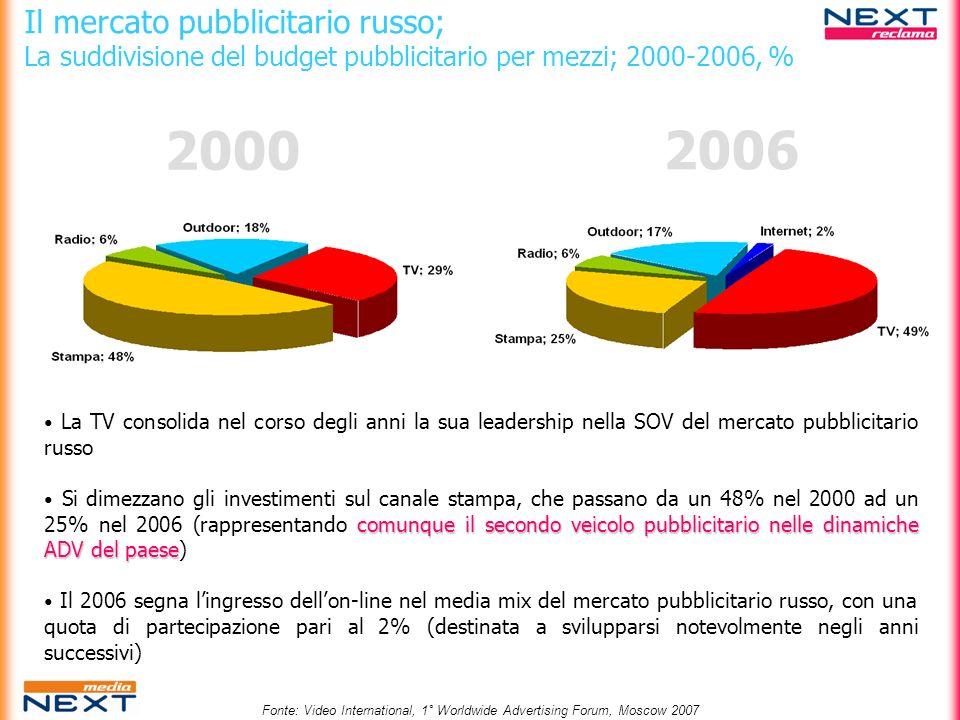 2000 2006 Il mercato pubblicitario russo;