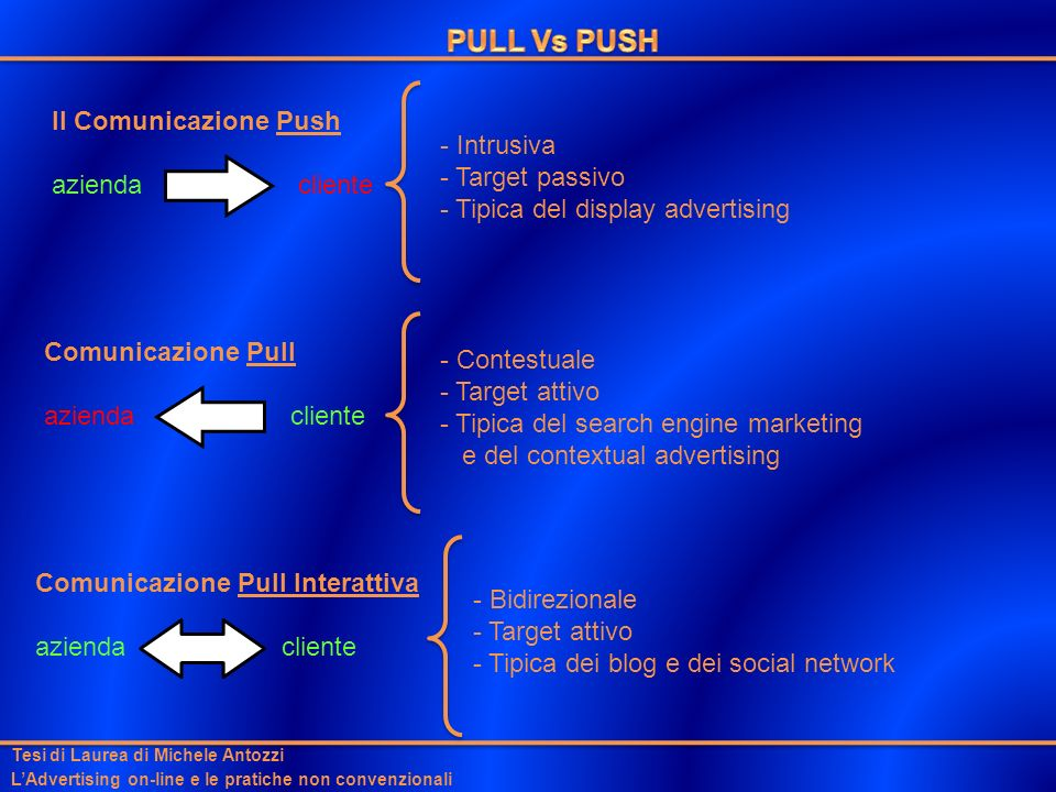 PULL Vs PUSH Il Comunicazione Push - Intrusiva azienda cliente