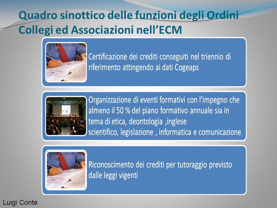 Quadro sinottico delle funzioni degli Ordini Collegi ed Associazioni nell'ECM