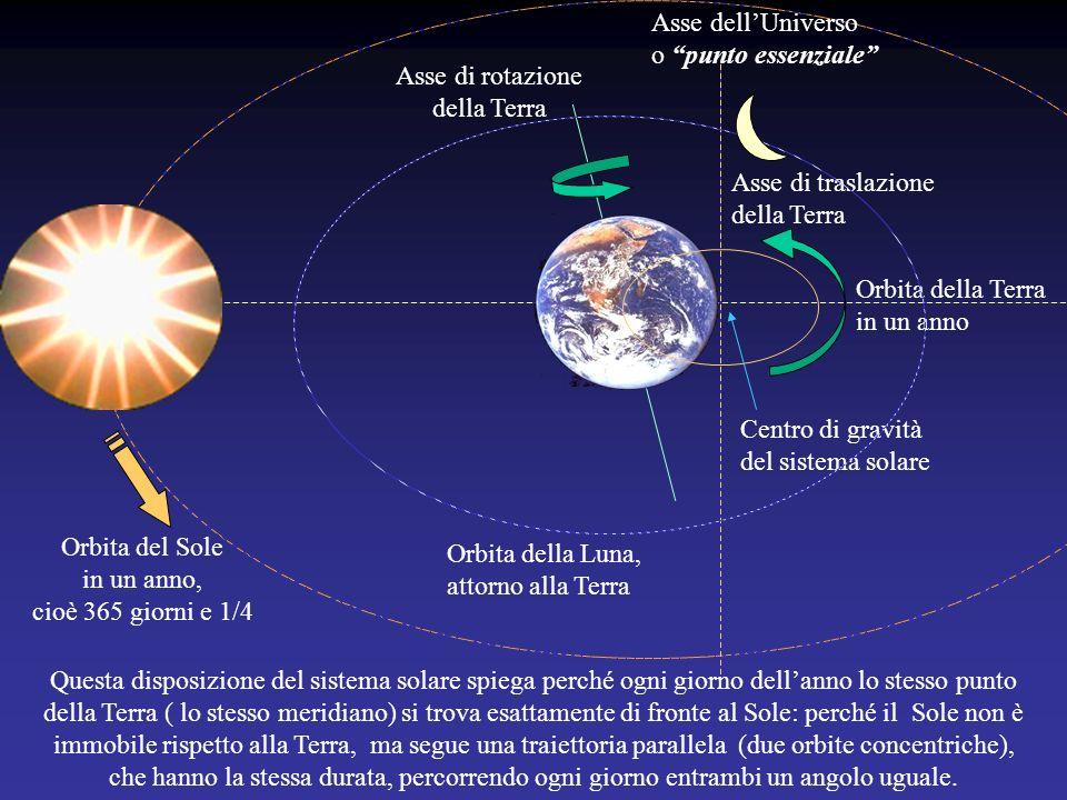 Asse dell'Universo o punto essenziale