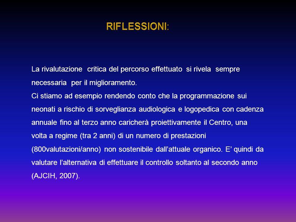 RIFLESSIONI: La rivalutazione critica del percorso effettuato si rivela sempre. necessaria per il miglioramento.