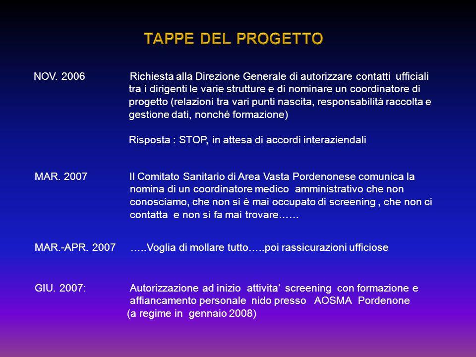 TAPPE DEL PROGETTO NOV. 2006 Richiesta alla Direzione Generale di autorizzare contatti ufficiali.