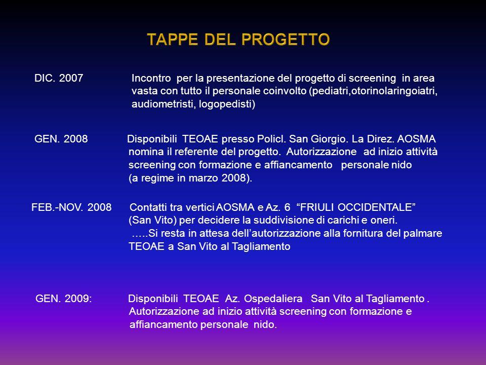 TAPPE DEL PROGETTO DIC. 2007 Incontro per la presentazione del progetto di screening in area.
