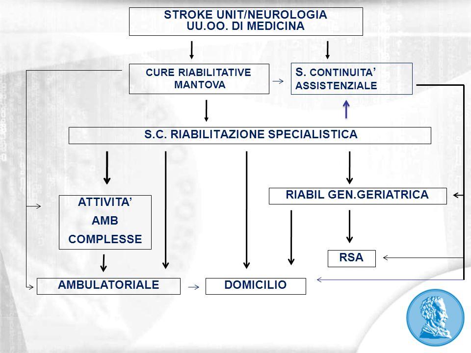 STROKE UNIT/NEUROLOGIA S.C. RIABILITAZIONE SPECIALISTICA