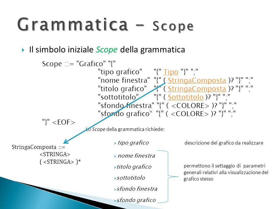 Grammatica - Scope Il simbolo iniziale Scope della grammatica