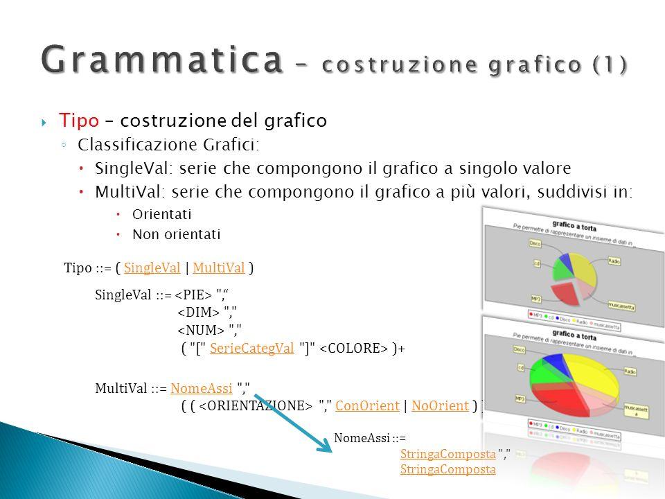 Grammatica – costruzione grafico (1)