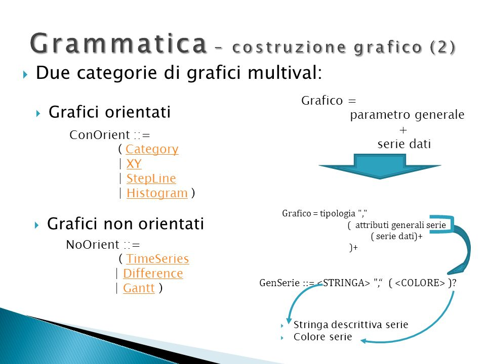 Grammatica – costruzione grafico (2)