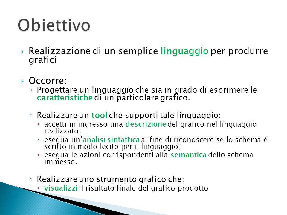 Obiettivo Realizzazione di un semplice linguaggio per produrre grafici