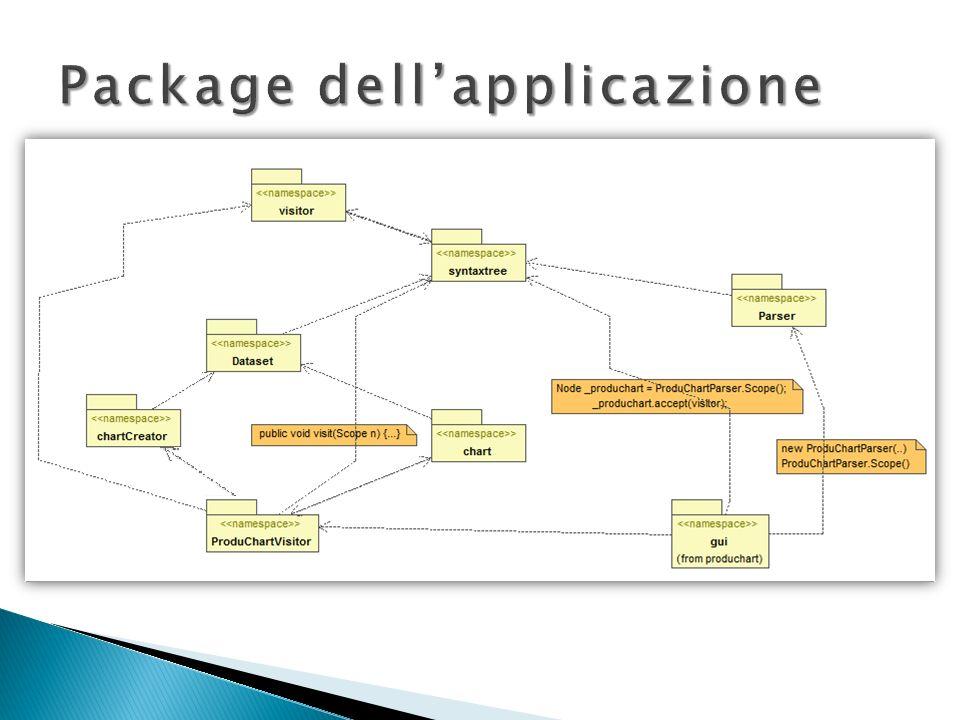 Package dell'applicazione