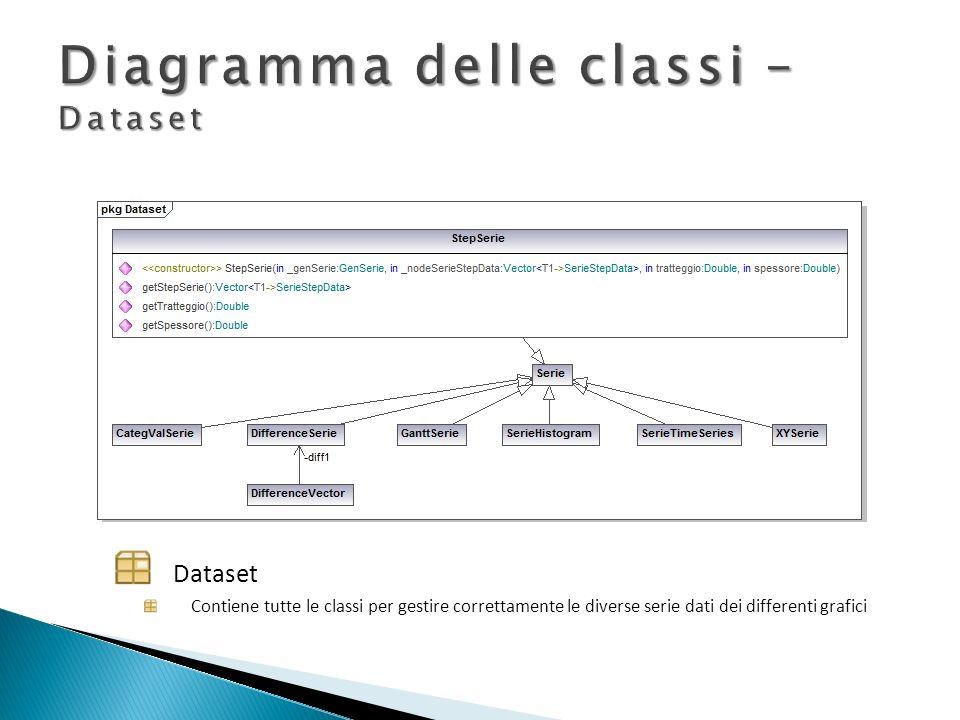 Diagramma delle classi – Dataset