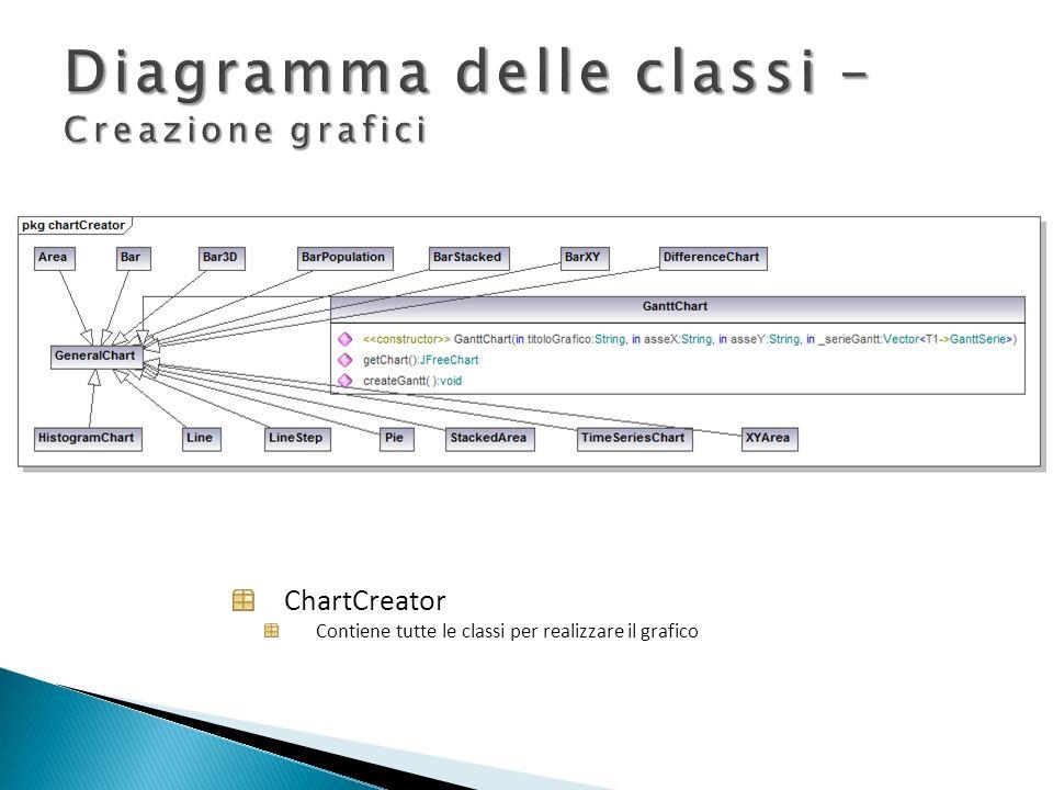Diagramma delle classi –Creazione grafici