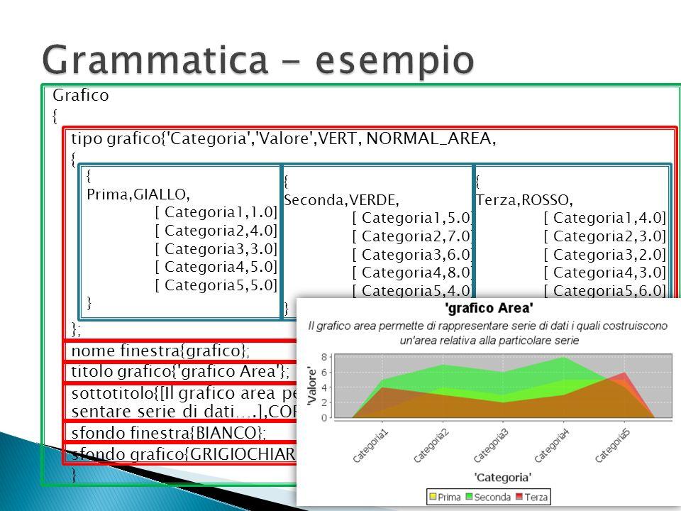 Grammatica - esempio Grafico {