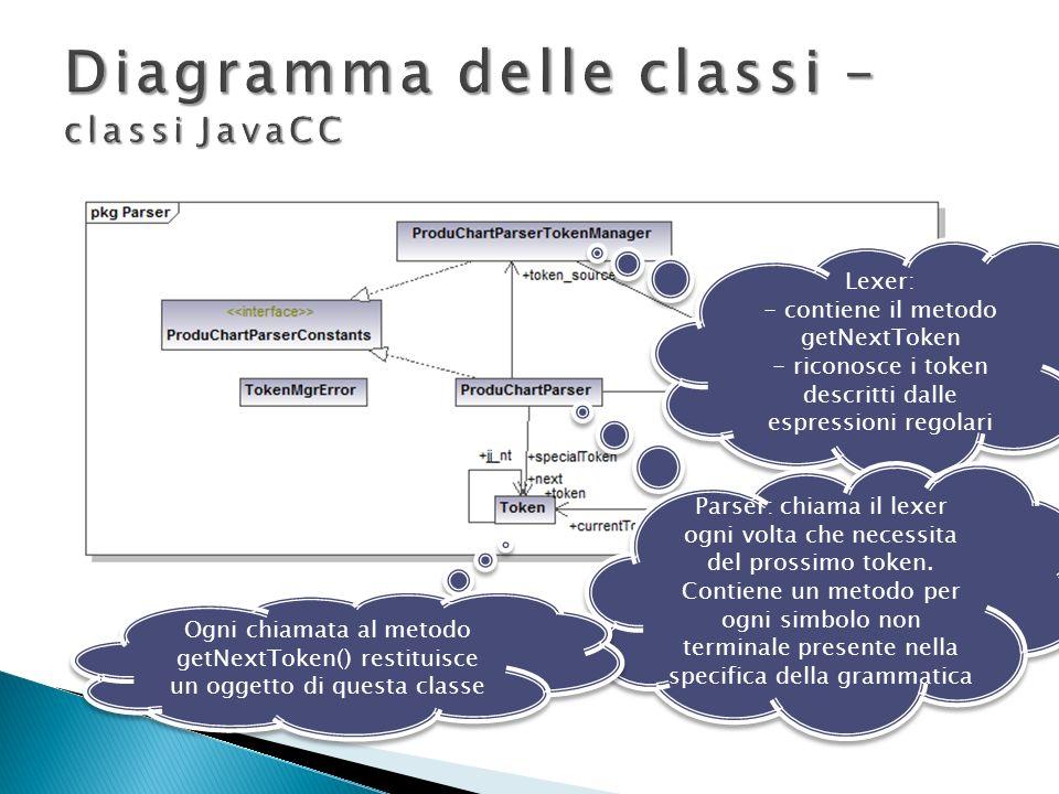 Diagramma delle classi –classi JavaCC