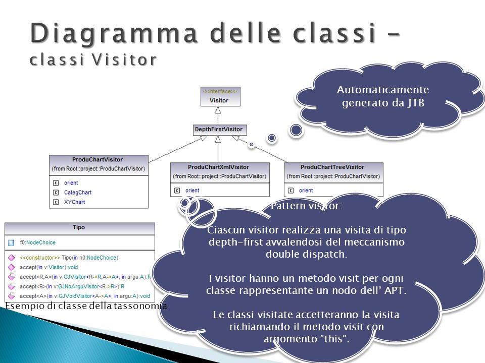 Diagramma delle classi – classi Visitor