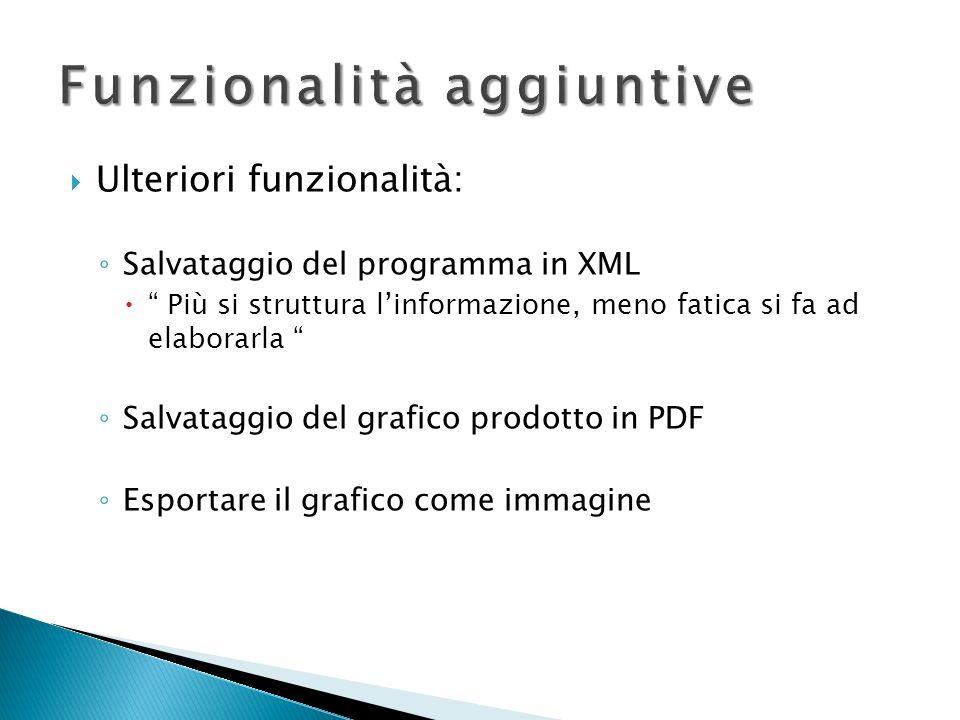 Funzionalità aggiuntive