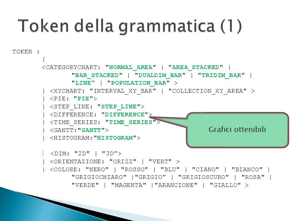 Token della grammatica (1)