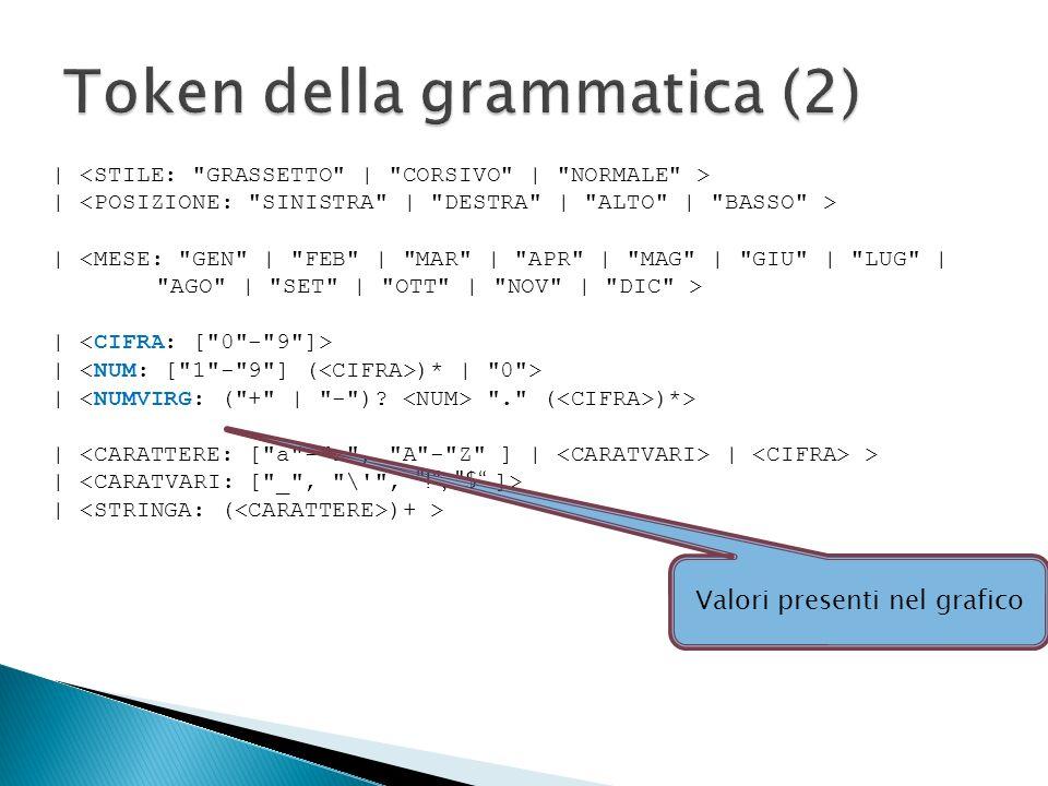 Token della grammatica (2)