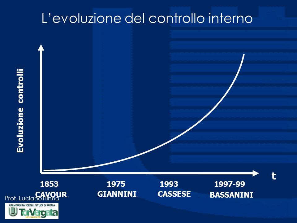 L'evoluzione del controllo interno