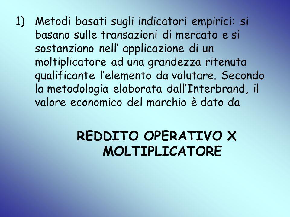 REDDITO OPERATIVO X MOLTIPLICATORE