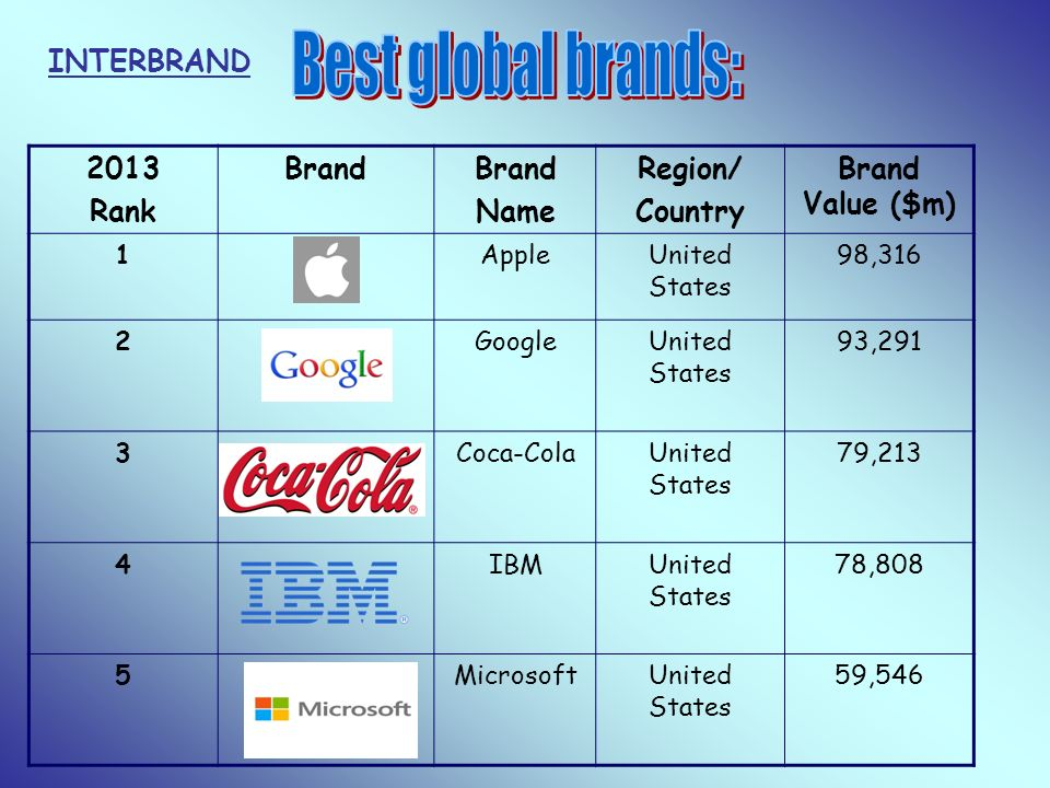 Best global brands: INTERBRAND 2013 Rank Brand Name Region/ Country