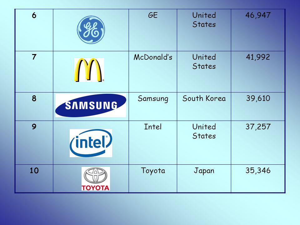 6 GE. United States. 46,947. 7. McDonald's. 41,992. 8. Samsung. South Korea. 39,610. 9. Intel.