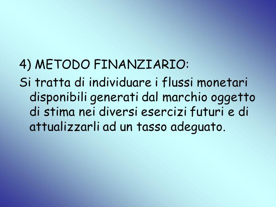4) METODO FINANZIARIO: