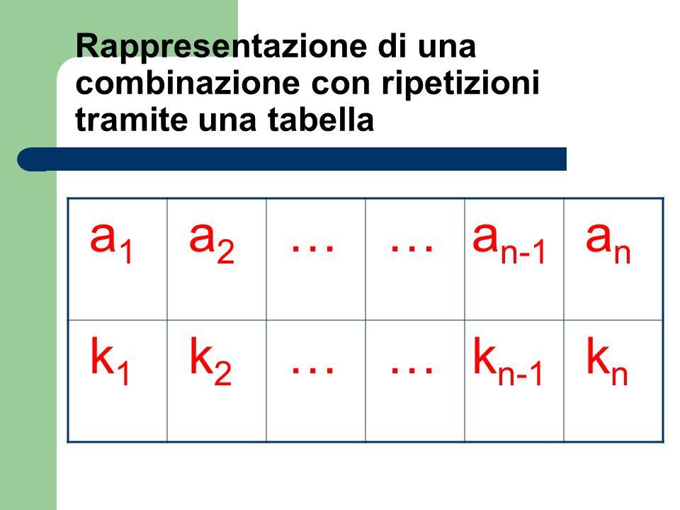 Rappresentazione di una combinazione con ripetizioni tramite una tabella