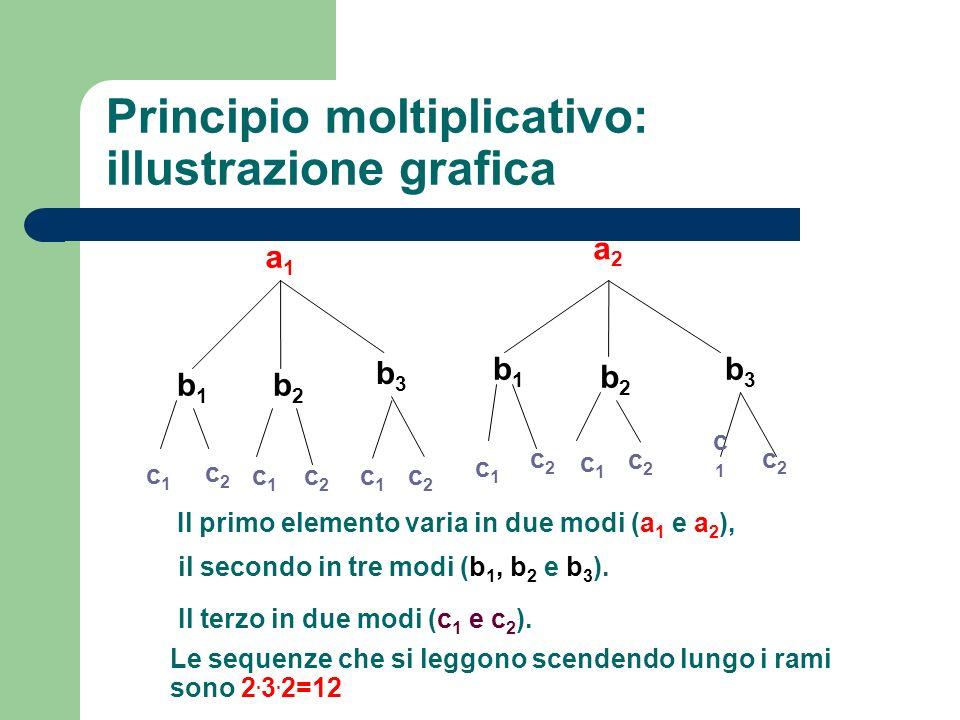 Principio moltiplicativo: illustrazione grafica