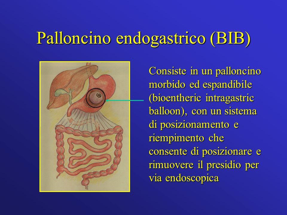 Palloncino endogastrico (BIB)