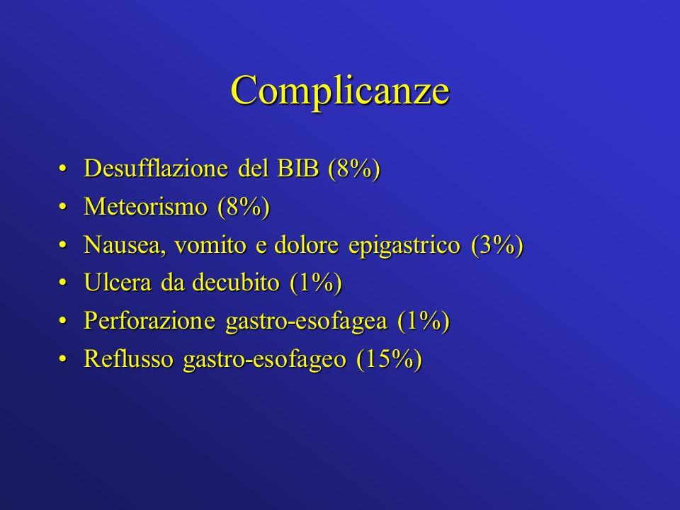 Complicanze Desufflazione del BIB (8%) Meteorismo (8%)