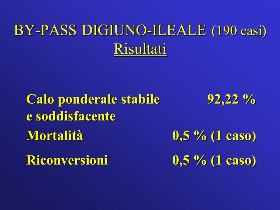 BY-PASS DIGIUNO-ILEALE (190 casi) Risultati