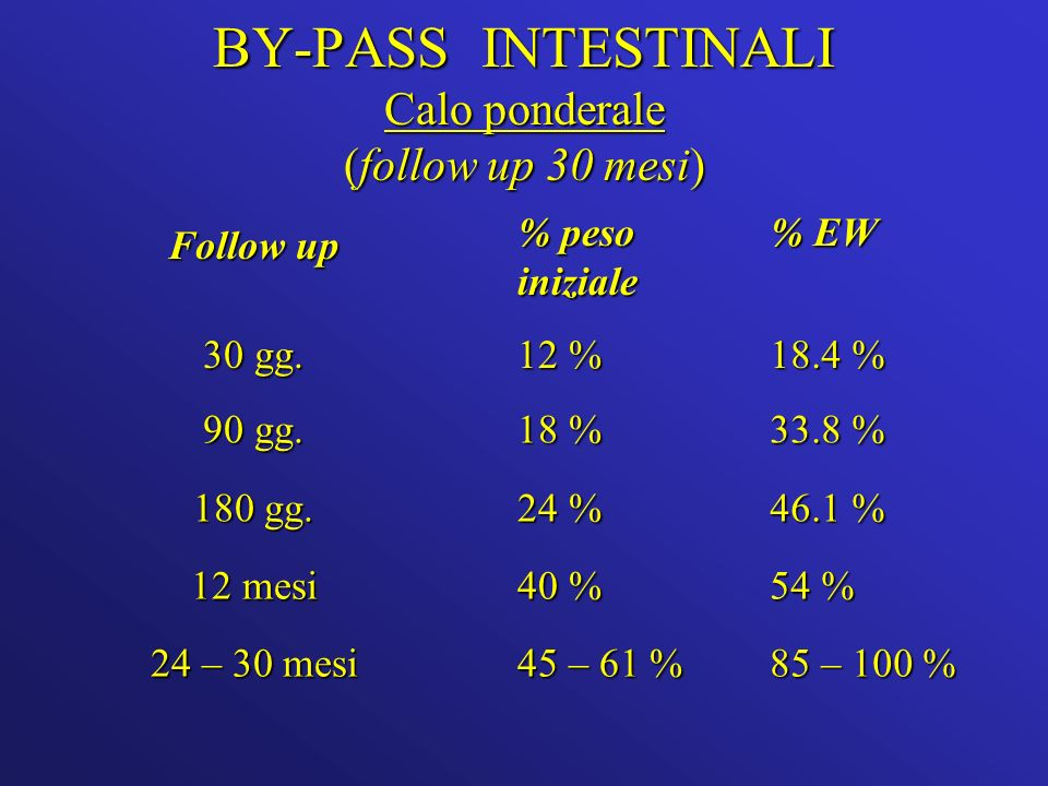 BY-PASS INTESTINALI Calo ponderale (follow up 30 mesi)