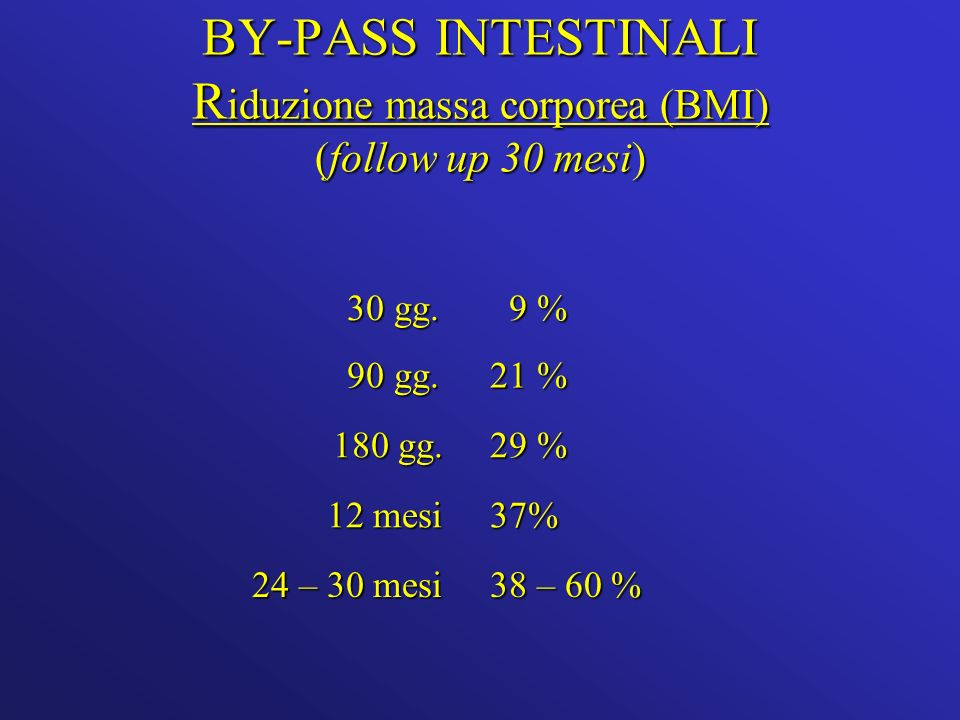 BY-PASS INTESTINALI Riduzione massa corporea (BMI) (follow up 30 mesi)