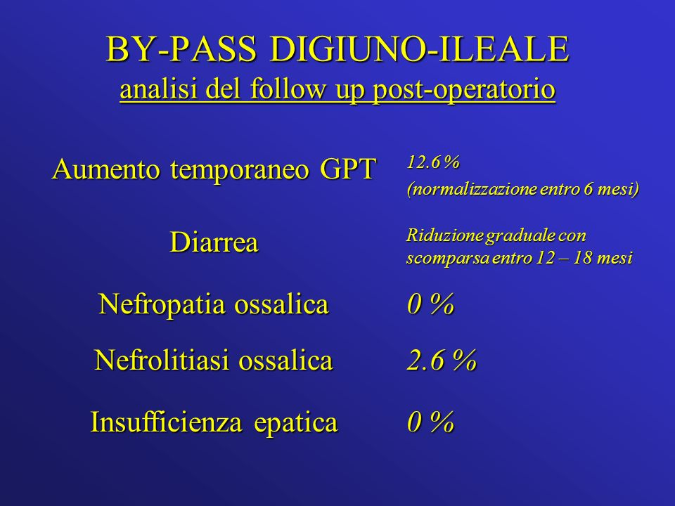 BY-PASS DIGIUNO-ILEALE analisi del follow up post-operatorio