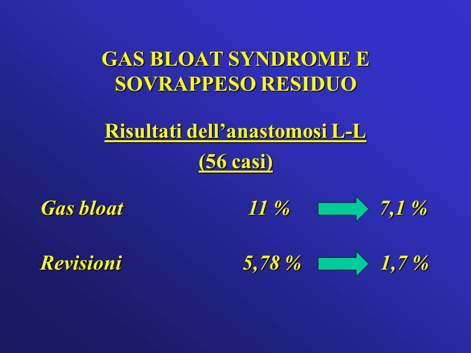 GAS BLOAT SYNDROME E SOVRAPPESO RESIDUO Risultati dell'anastomosi L-L