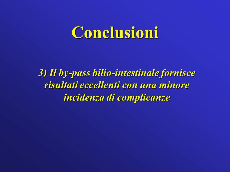 Conclusioni 3) Il by-pass bilio-intestinale fornisce risultati eccellenti con una minore incidenza di complicanze.