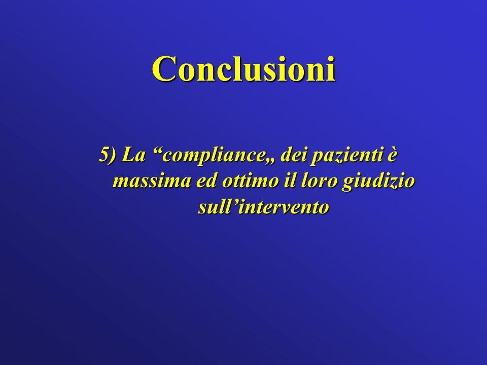"""Conclusioni 5) La compliance"""" dei pazienti è massima ed ottimo il loro giudizio sull'intervento"""