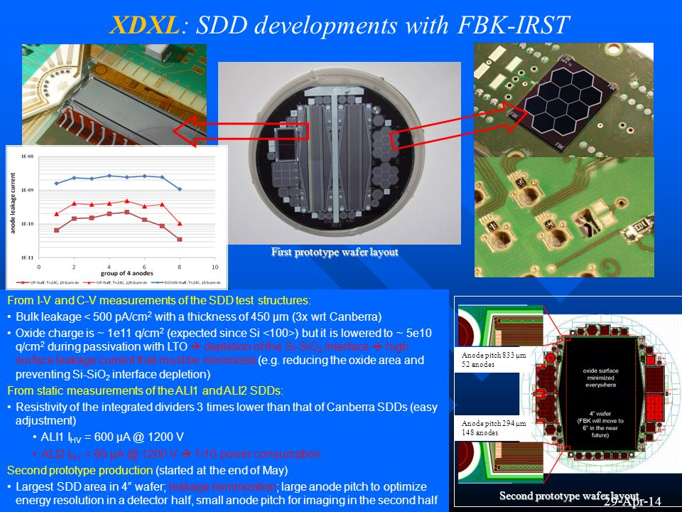 XDXL: SDD developments with FBK-IRST