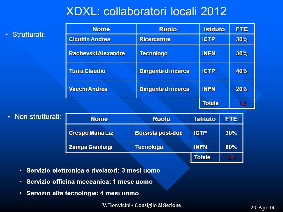 XDXL: collaboratori locali 2012