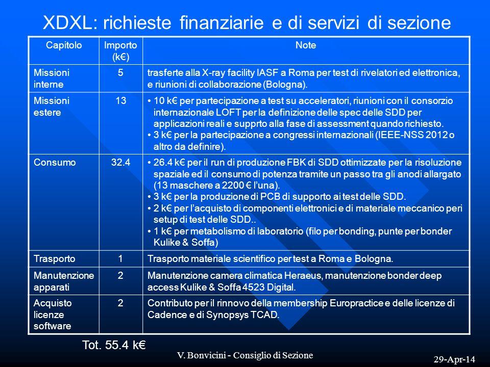 XDXL: richieste finanziarie e di servizi di sezione
