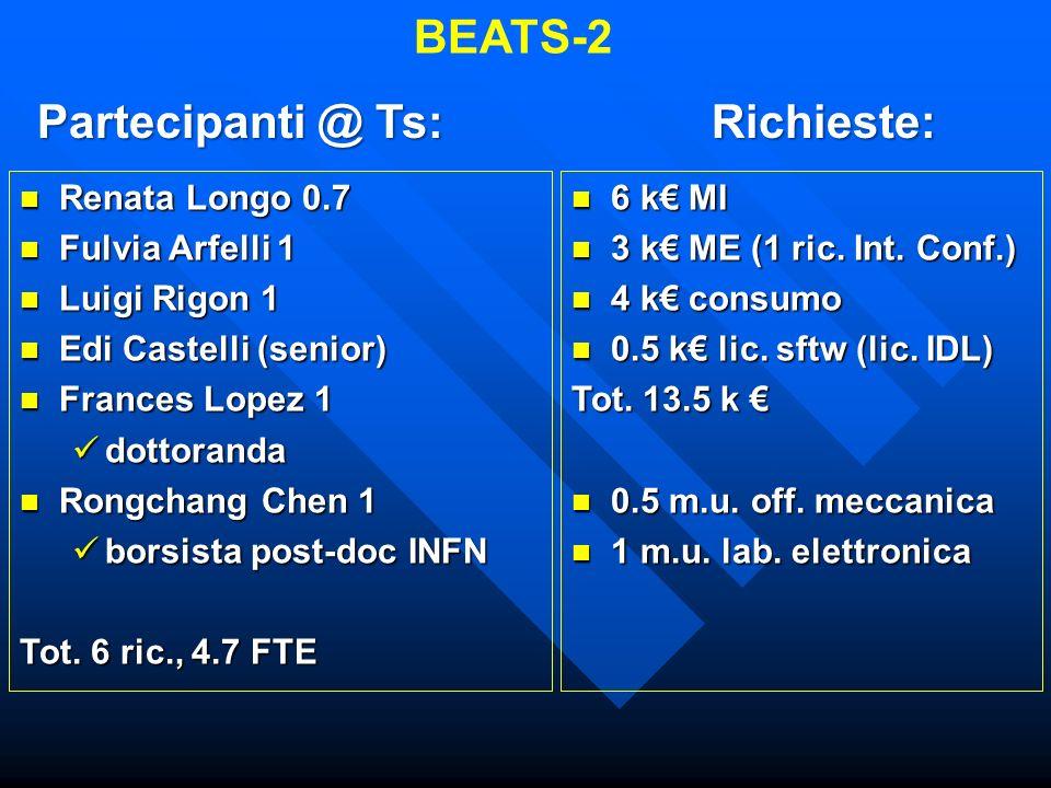 BEATS-2 Partecipanti @ Ts: Richieste: Renata Longo 0.7