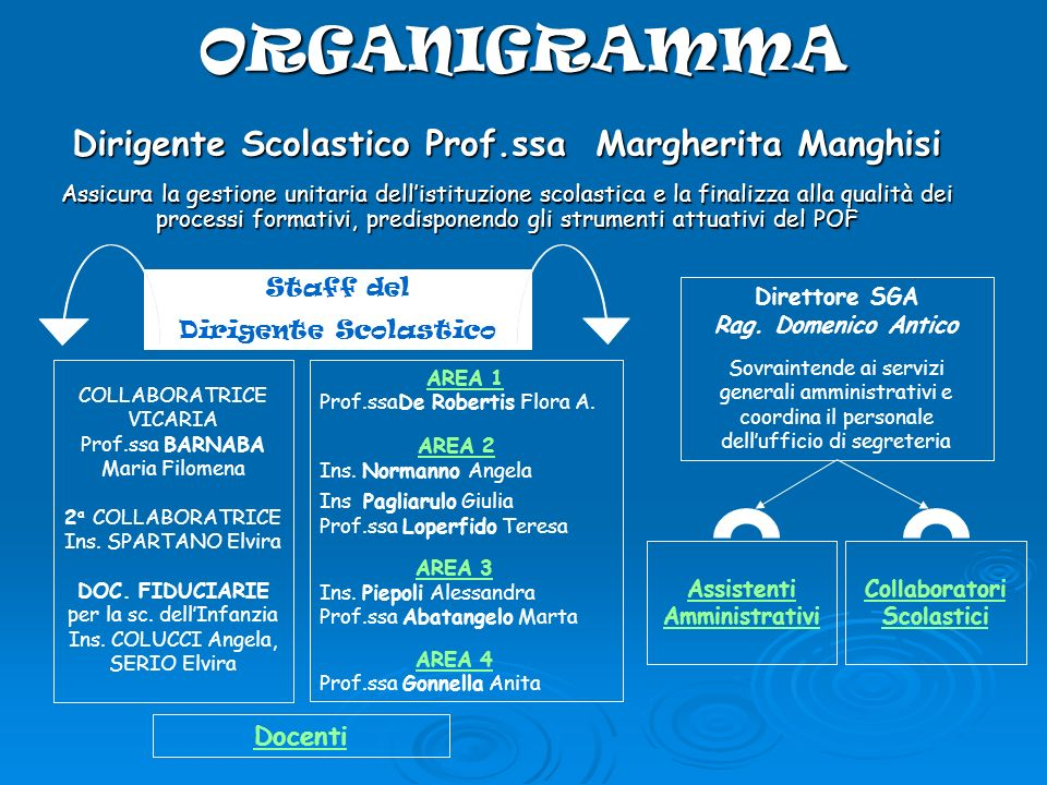 ORGANIGRAMMA Dirigente Scolastico Prof.ssa Margherita Manghisi Docenti