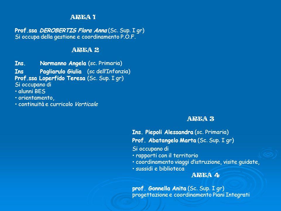 AREA 1 Prof.ssa DEROBERTIS Flora Anna (Sc. Sup. I gr) Si occupa della gestione e coordinamento P.O.F.