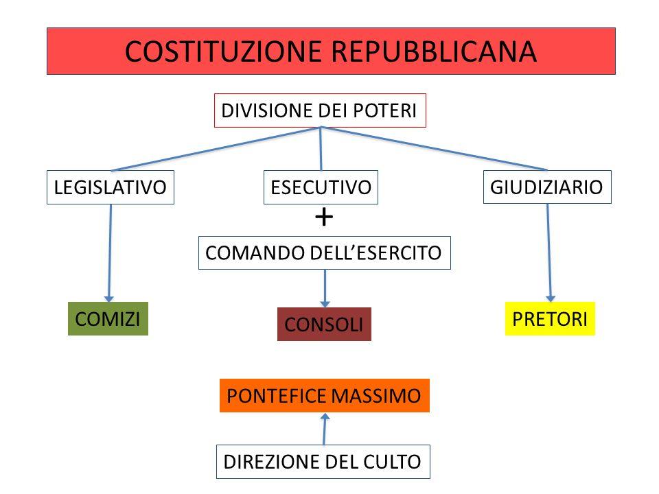 COSTITUZIONE REPUBBLICANA