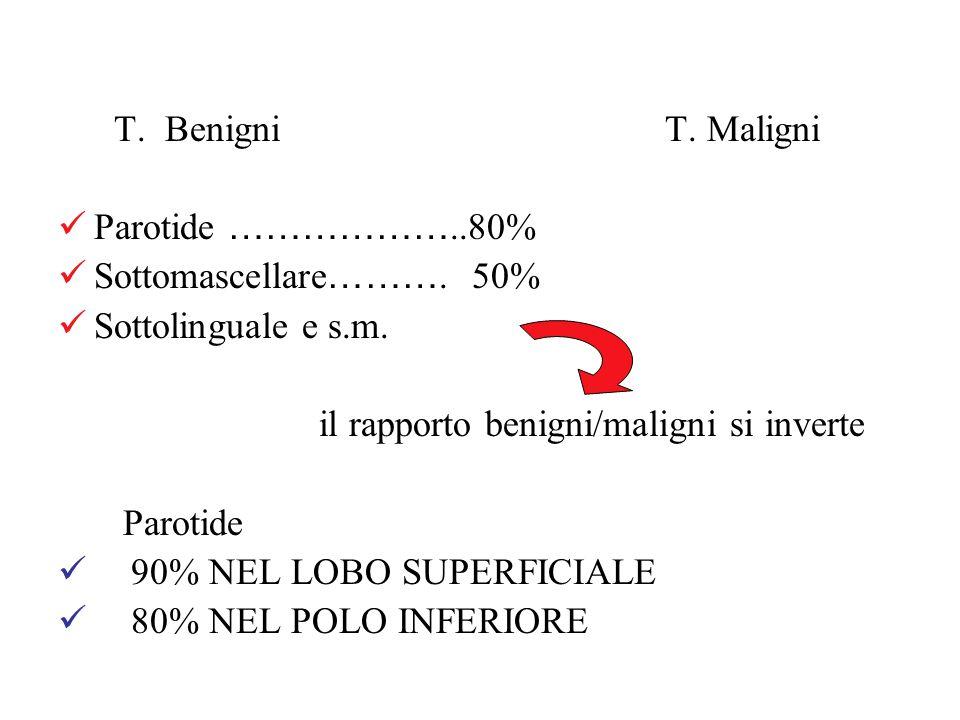 T. Benigni T. Maligni Parotide ………………..80% Sottomascellare………. 50%