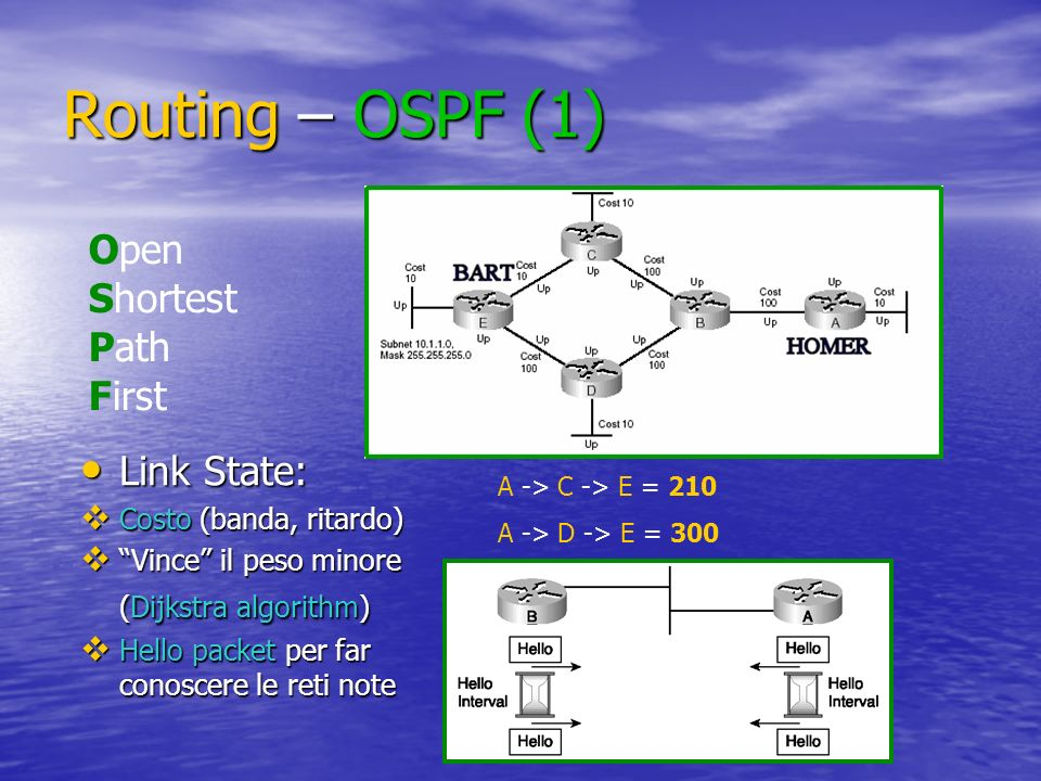 Routing – OSPF (1) Open Shortest Path First Link State:
