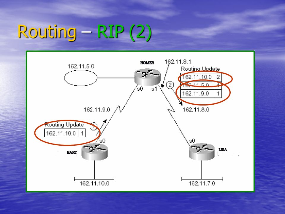 Routing – RIP (2)